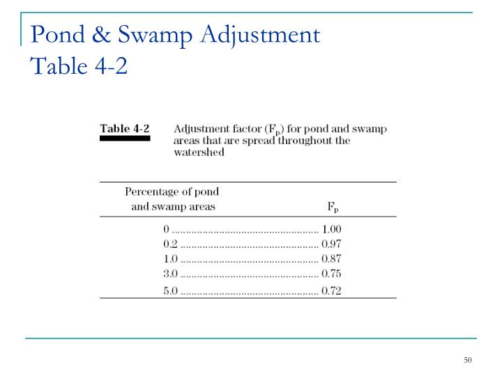 Pond & Swamp Adjustment
