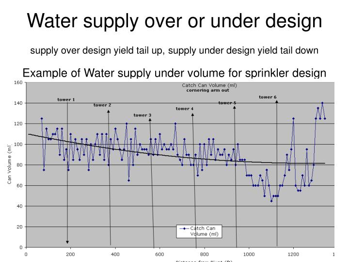 Water supply over or under design