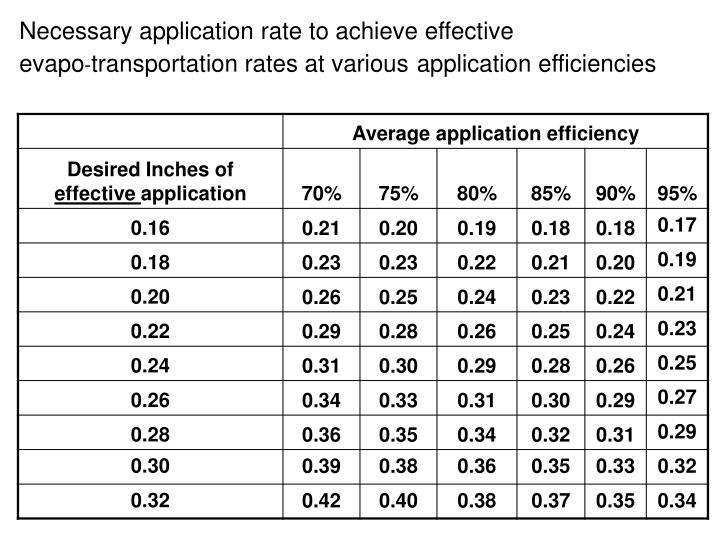Necessary application rate to achieve effective