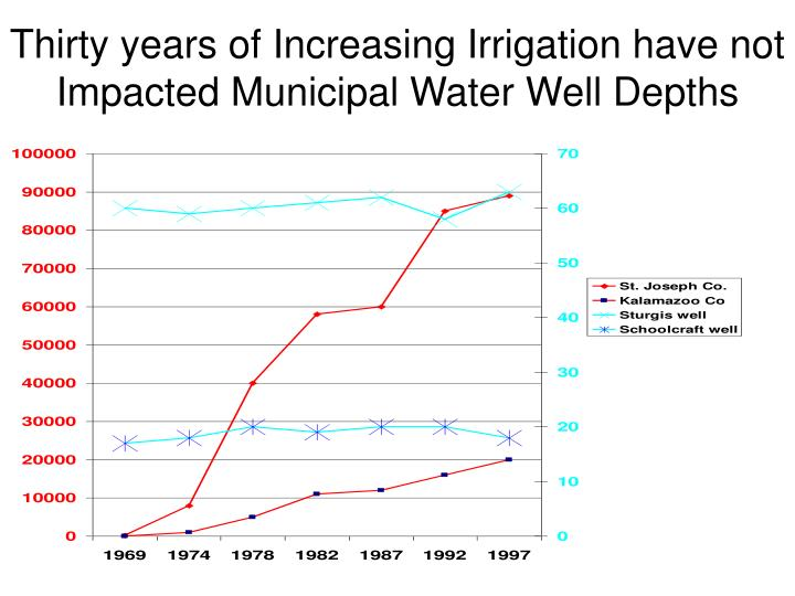 Thirty years of Increasing Irrigation have not Impacted Municipal Water Well Depths