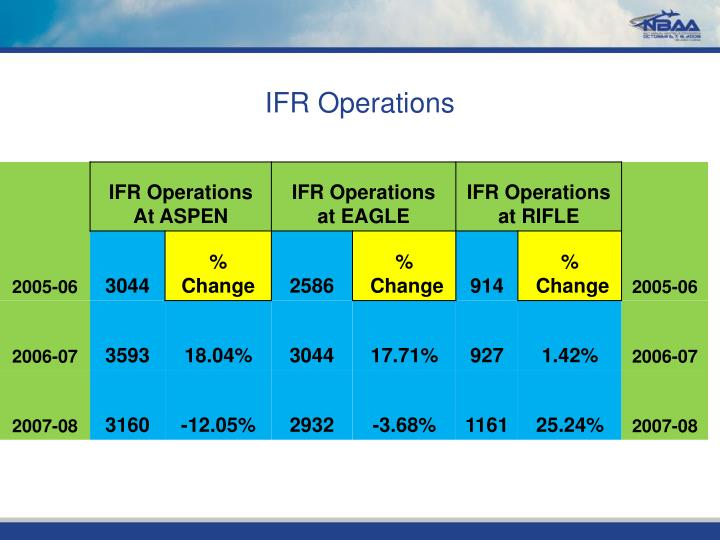 IFR Operations