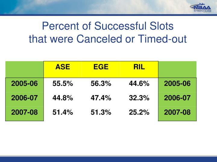 Percent of Successful Slots