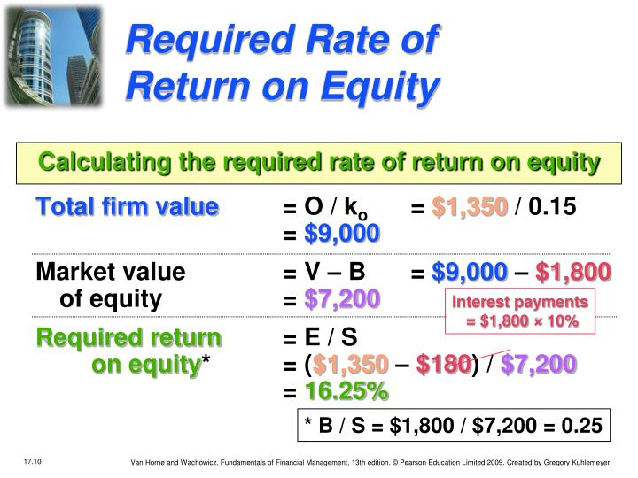 Required Rate of Return on Equity