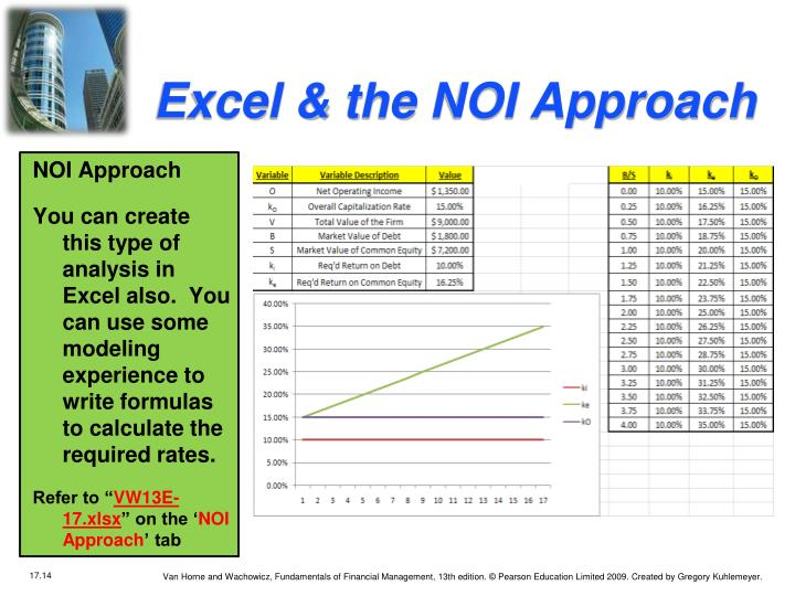 Excel & the NOI Approach