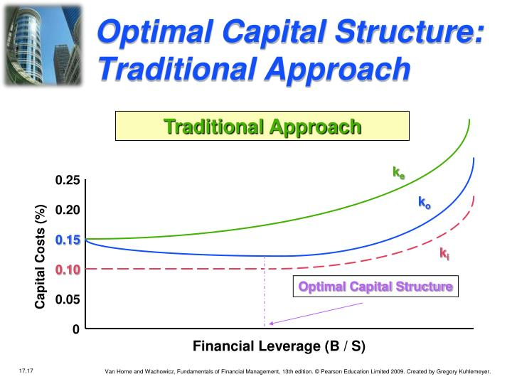 Optimal Capital Structure:  Traditional Approach