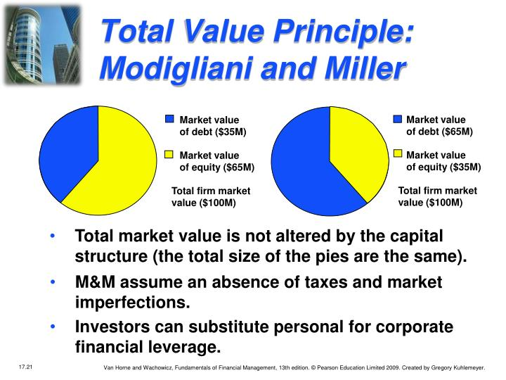 Total Value Principle:  Modigliani and Miller