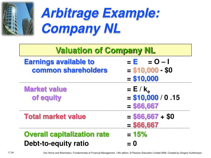 Arbitrage Example: Company NL