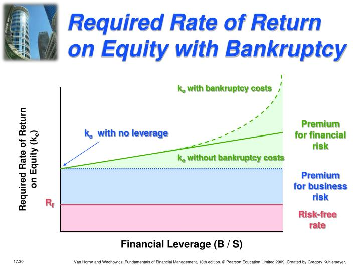Required Rate of Return on Equity with Bankruptcy
