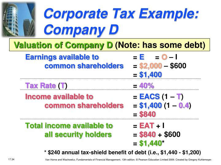 Corporate Tax Example: Company D