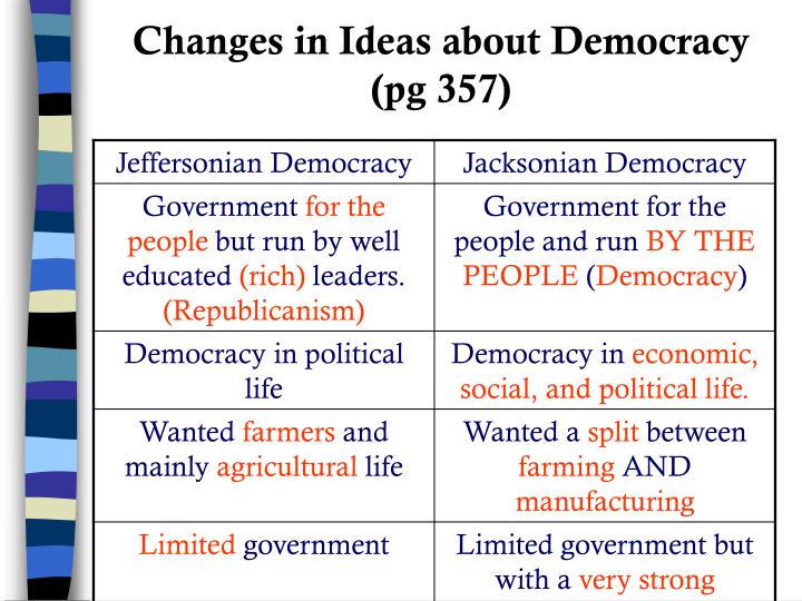 Changes in Ideas about Democracy