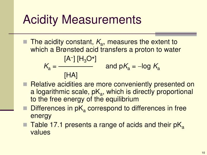 Acidity Measurements