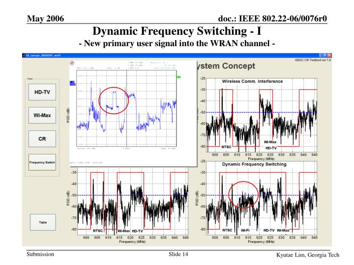 Dynamic Frequency Switching - I