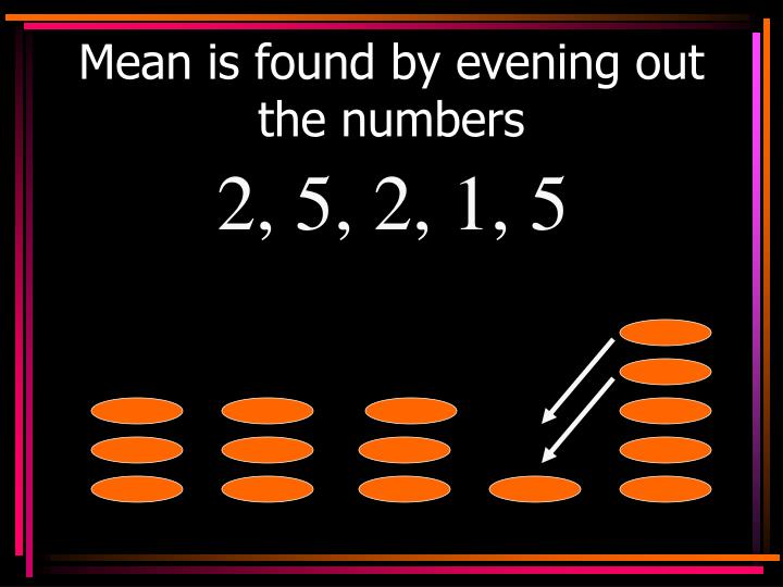 Mean is found by evening out the numbers