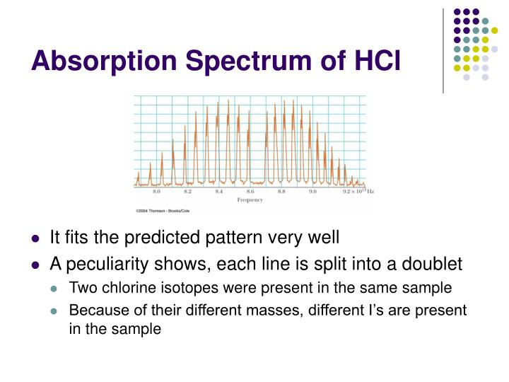 Absorption Spectrum of HCl