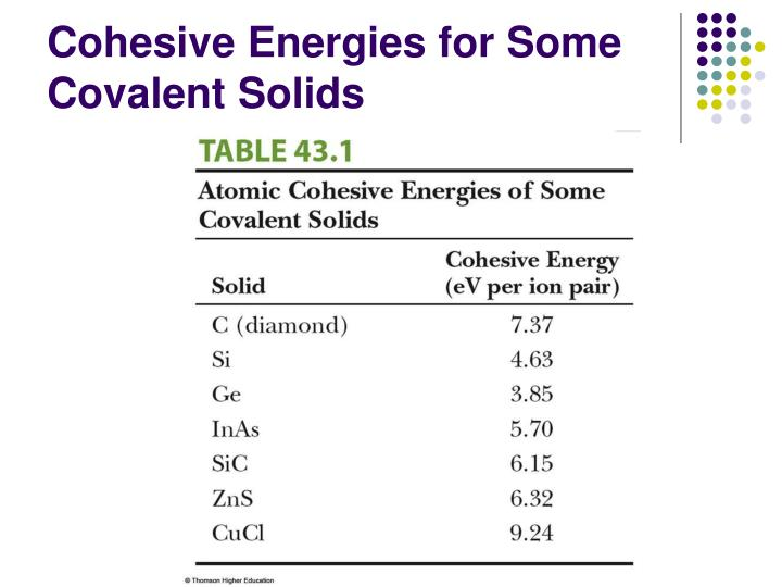 Cohesive Energies for Some Covalent Solids