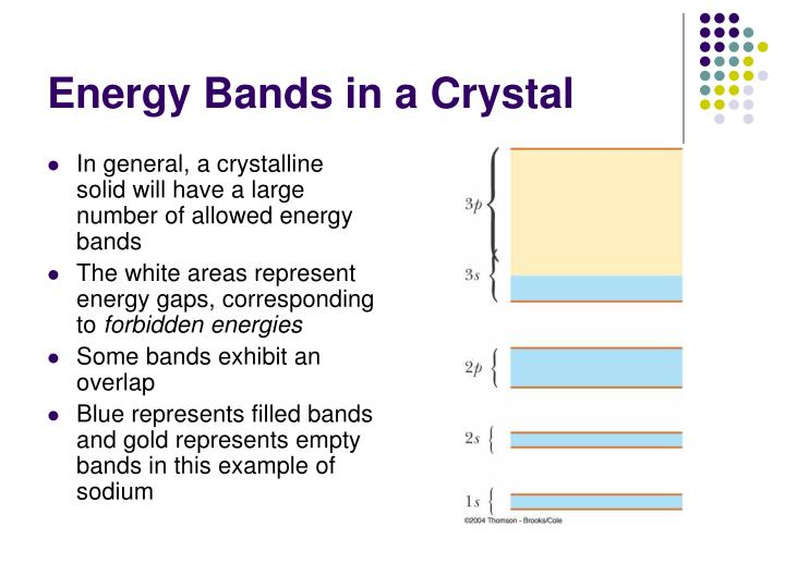 Energy Bands in a Crystal