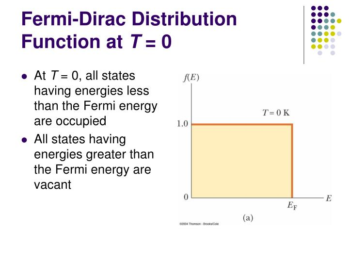 Fermi-Dirac Distribution Function at