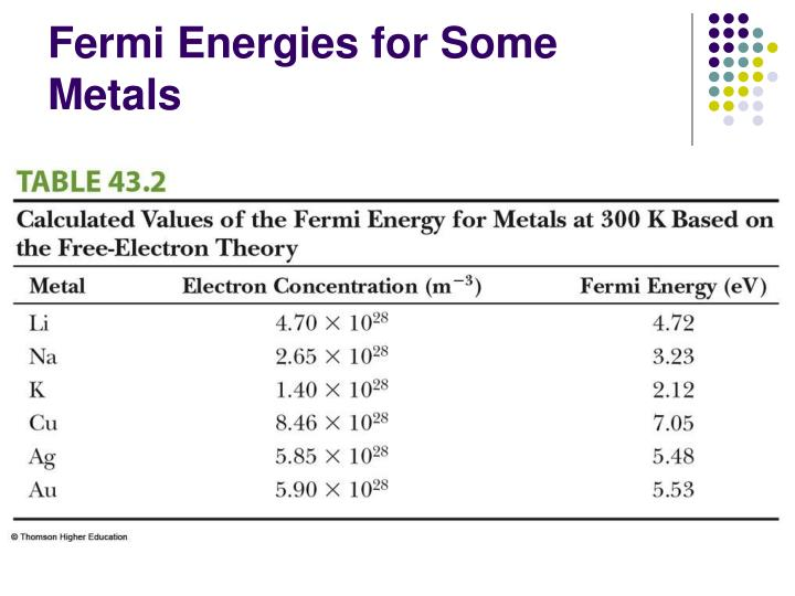 Fermi Energies for Some Metals