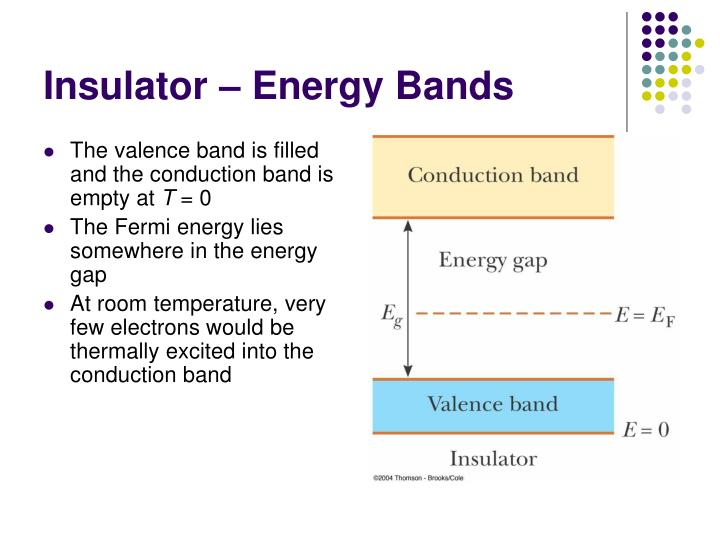 Insulator – Energy Bands
