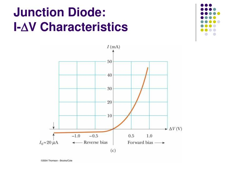 Junction Diode: