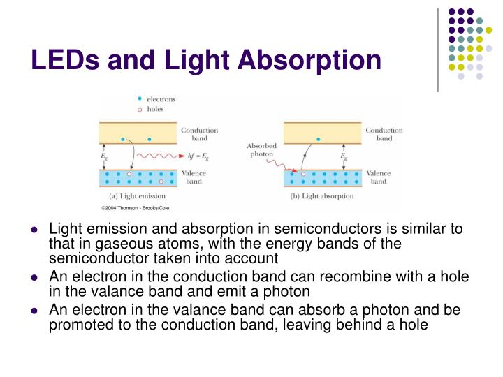LEDs and Light Absorption