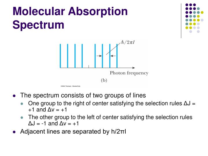 Molecular Absorption Spectrum