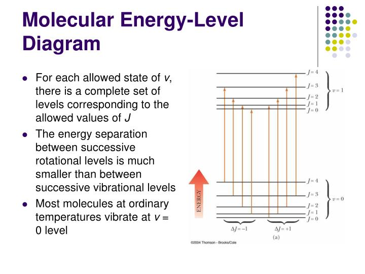 Molecular Energy-Level Diagram