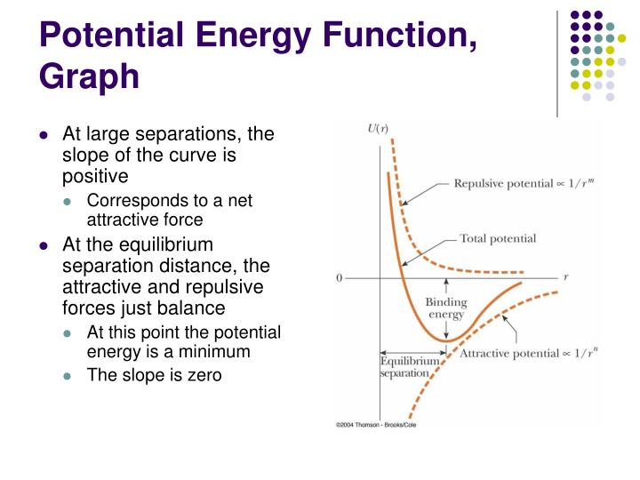 Potential Energy Function, Graph