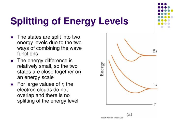 Splitting of Energy Levels