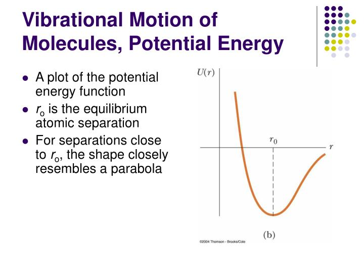 Vibrational Motion of Molecules, Potential Energy