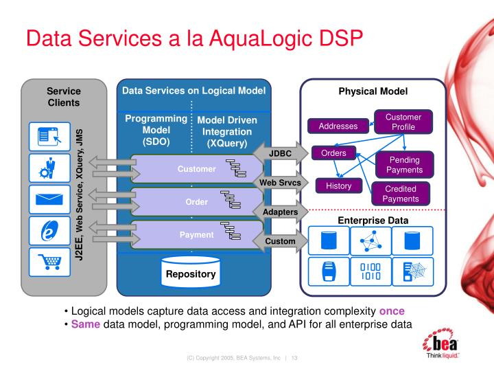 Data Services a la AquaLogic DSP