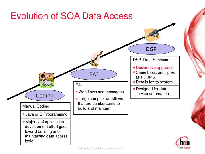 Evolution of SOA Data Access