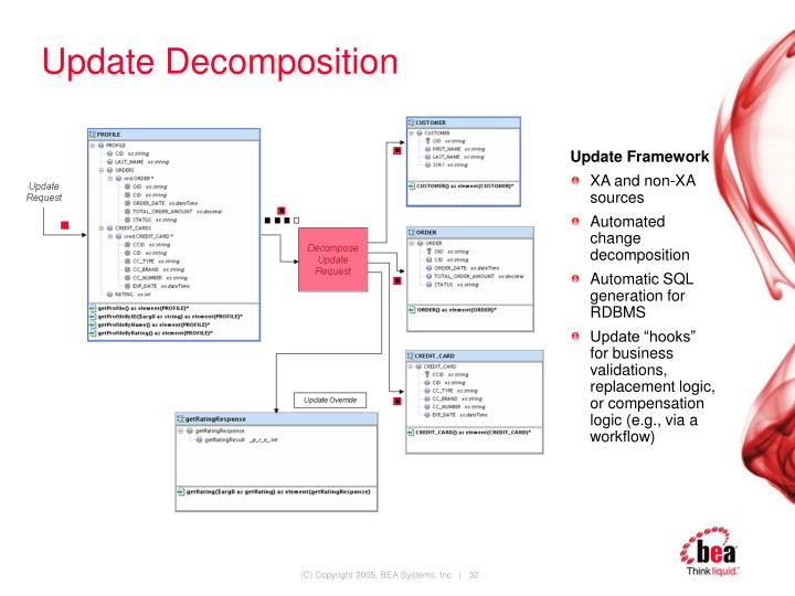 Update Decomposition