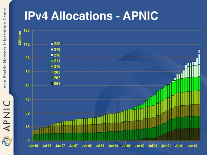 IPv4 Allocations - APNIC