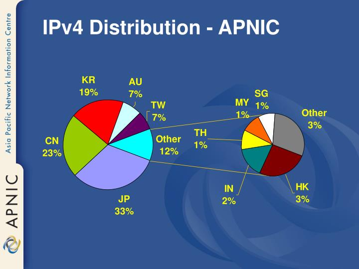 IPv4 Distribution - APNIC