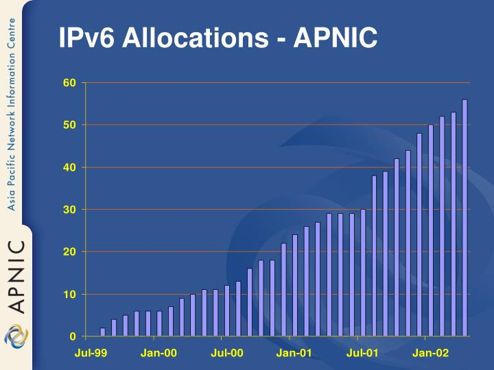 IPv6 Allocations - APNIC
