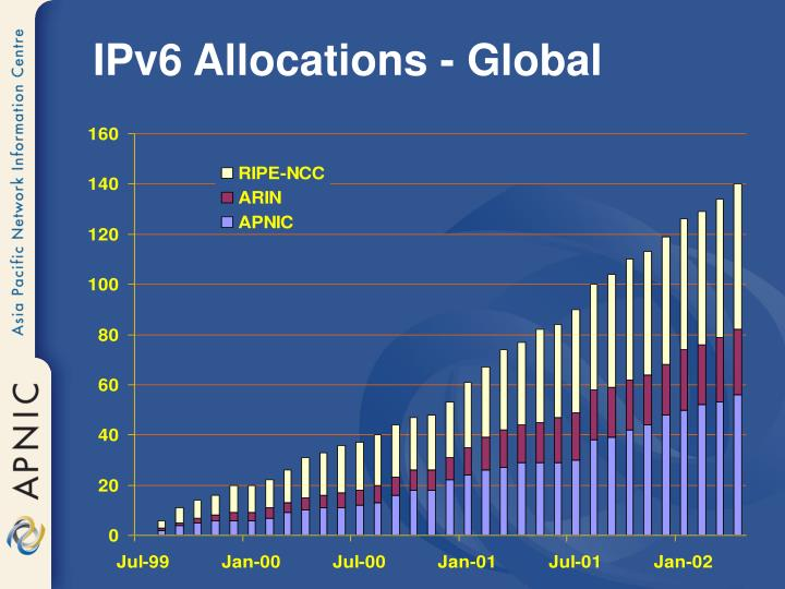 IPv6 Allocations - Global