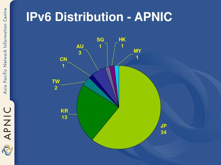 IPv6 Distribution - APNIC