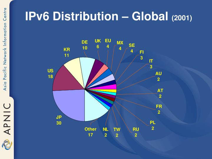 IPv6 Distribution – Global