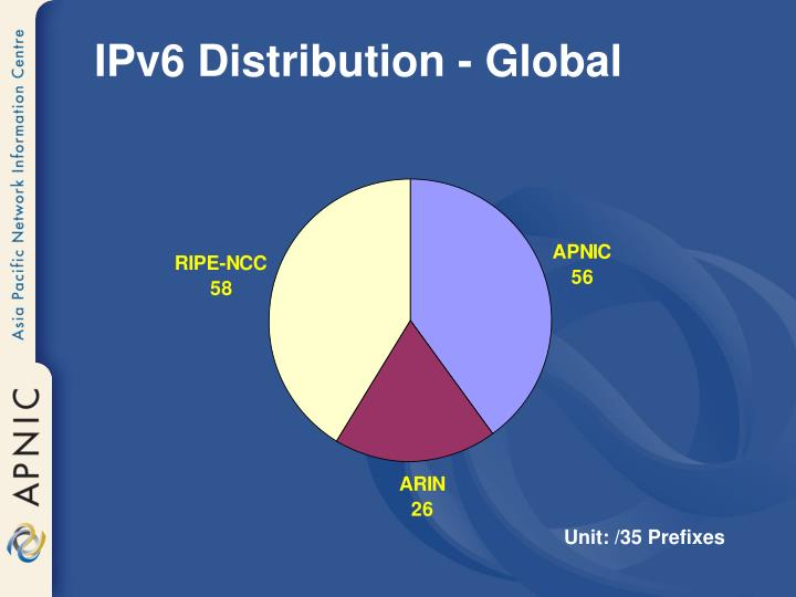 IPv6 Distribution - Global