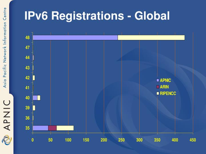 IPv6 Registrations - Global
