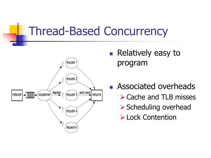Thread-Based Concurrency