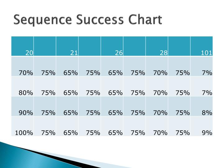 Sequence Success Chart