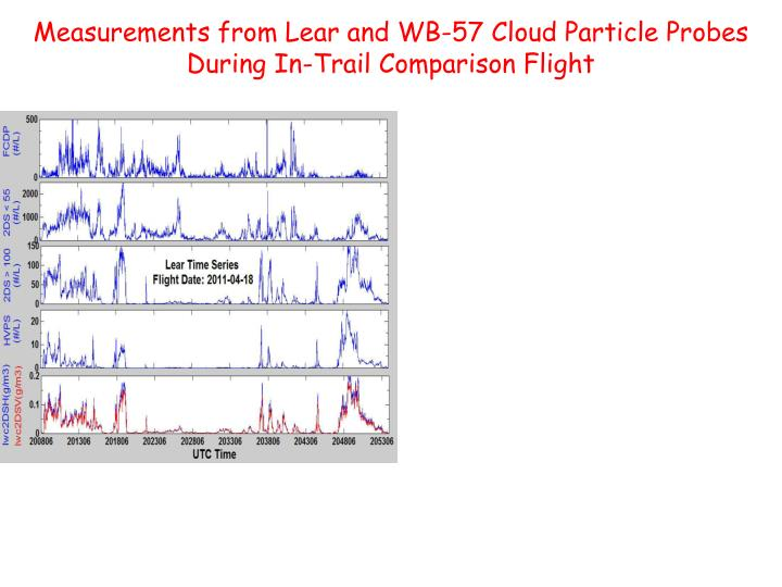 Measurements from Lear and WB-57 Cloud Particle Probes            During In-Trail Comparison Flight