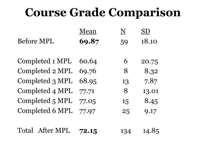 Course Grade Comparison