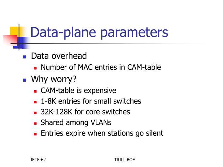 Data-plane parameters