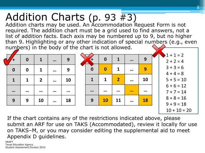 Addition Charts