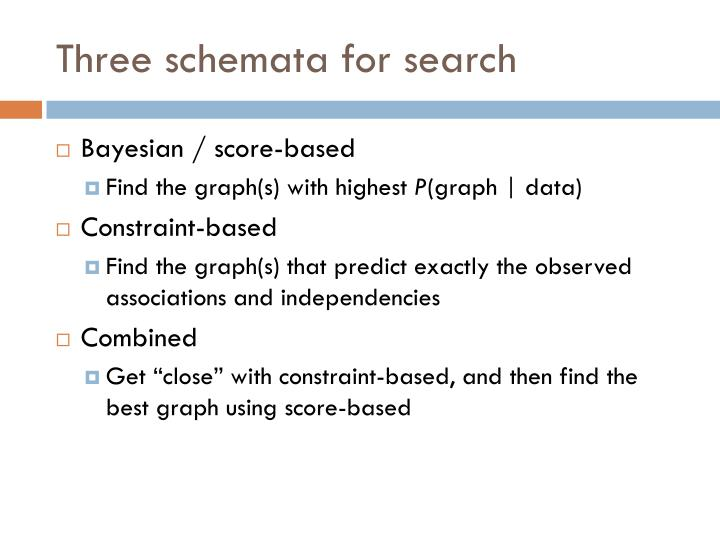 Three schemata for search