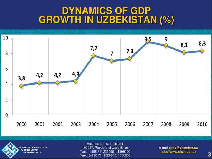 Dynamics of gdp growth in uzbekistan