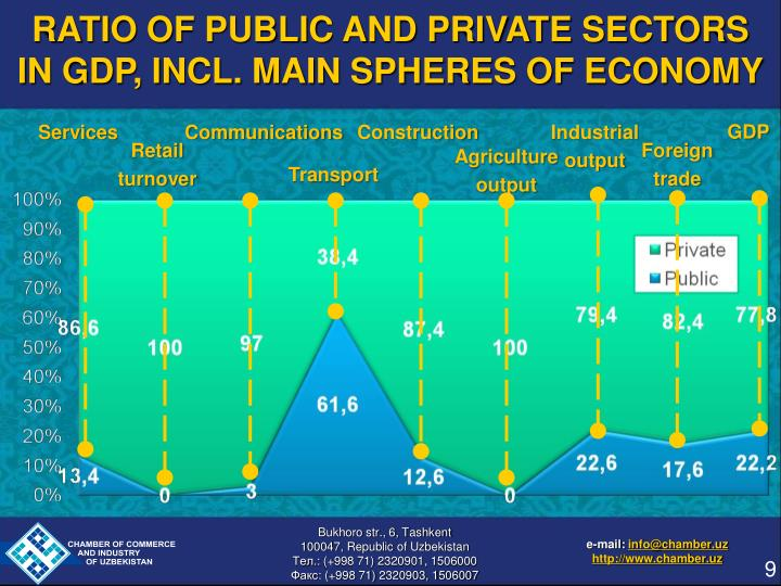 RATIO OF PUBLIC AND PRIVATE SECTORS IN GDP, INCL. MAIN SPHERES OF ECONOMY